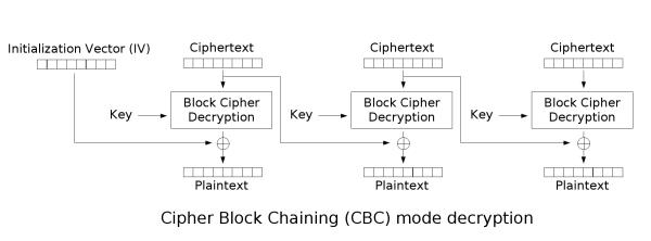 CBC Scheme